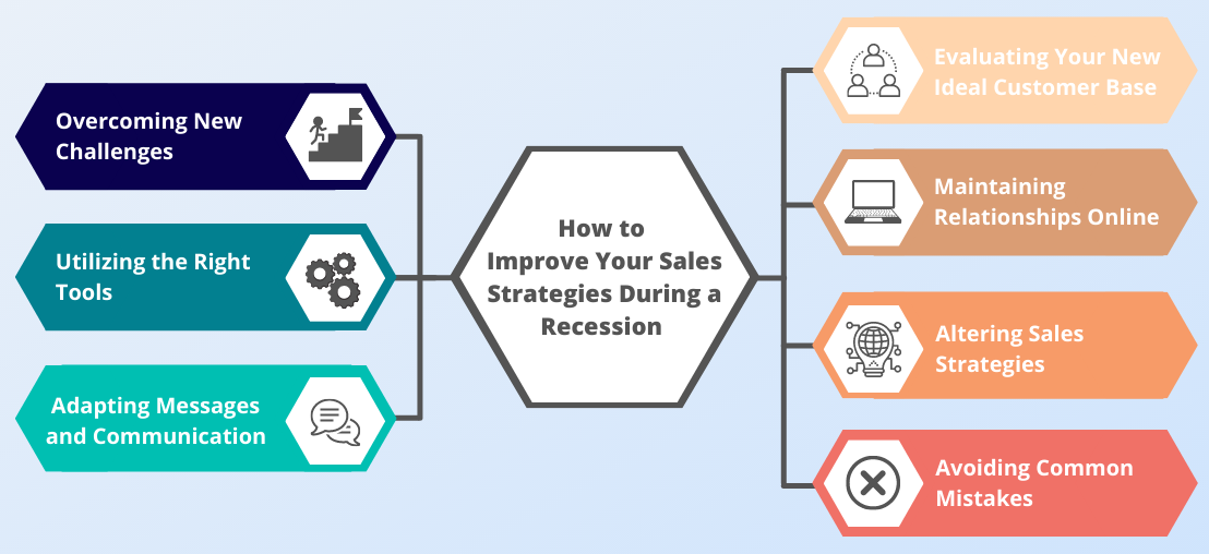 how to improve your sales during a recession