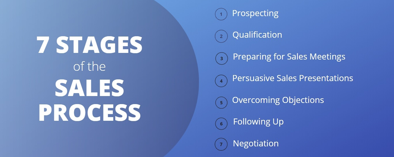 7 Stages of the Sales Process